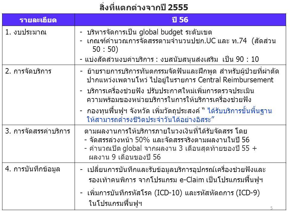 สิ่งที่แตกต่างจากปี 2555 รายละเอียดปี 56 1.