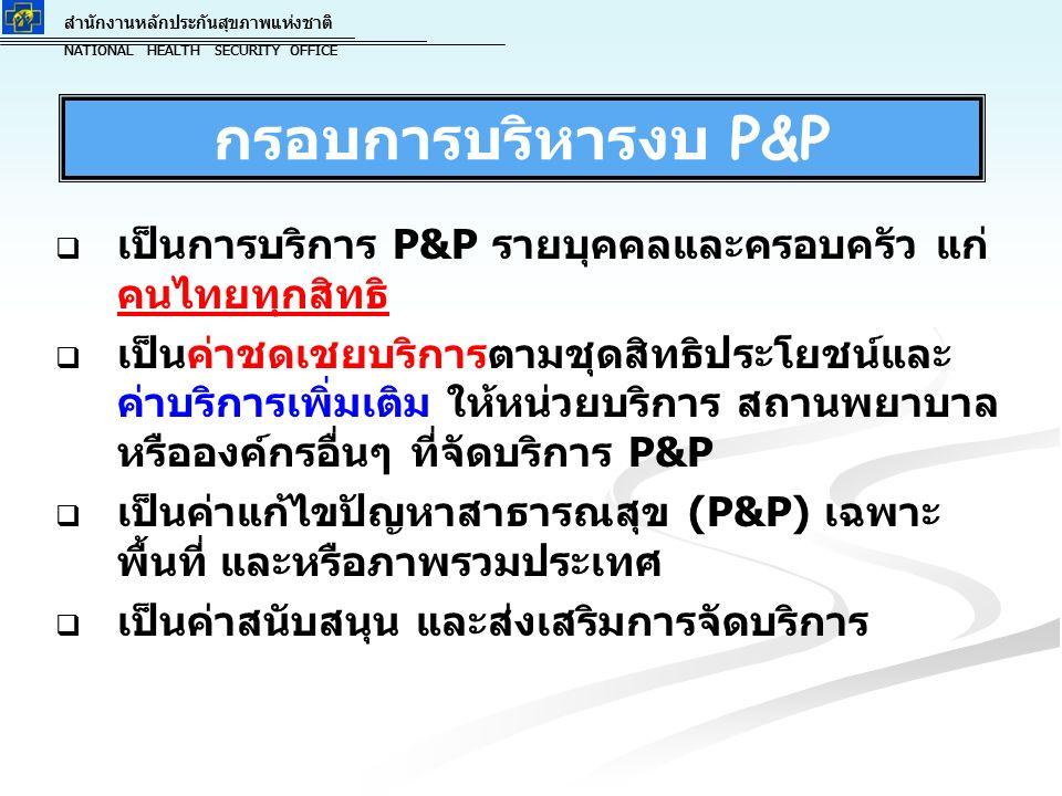 สำนักงานหลักประกันสุขภาพแห่งชาติ NATIONAL HEALTH SECURITY OFFICE สำนักงานหลักประกันสุขภาพแห่งชาติ NATIONAL HEALTH SECURITY OFFICE กรอบการบริหารงบ P&P   เป็นการบริการ P&P รายบุคคลและครอบครัว แก่ คนไทยทุกสิทธิ   เป็นค่าชดเชยบริการตามชุดสิทธิประโยชน์และ ค่าบริการเพิ่มเติม ให้หน่วยบริการ สถานพยาบาล หรือองค์กรอื่นๆ ที่จัดบริการ P&P   เป็นค่าแก้ไขปัญหาสาธารณสุข (P&P) เฉพาะ พื้นที่ และหรือภาพรวมประเทศ   เป็นค่าสนับสนุน และส่งเสริมการจัดบริการ