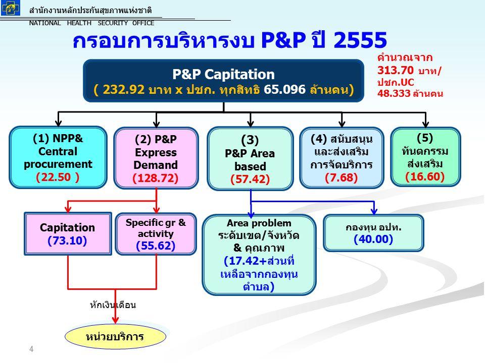 สำนักงานหลักประกันสุขภาพแห่งชาติ NATIONAL HEALTH SECURITY OFFICE สำนักงานหลักประกันสุขภาพแห่งชาติ NATIONAL HEALTH SECURITY OFFICE กรอบการบริหารงบ P&P ปี 2555 4 (1) NPP& Central procurement (22.50 ) (2) P&P Express Demand (128.72) (3 ) P&P Area based (57.42) (4) สนับสนุน และส่งเสริม การจัดบริการ (7.68) (5) ทันตกรรม ส่งเสริม (16.60) กองทุน อปท.