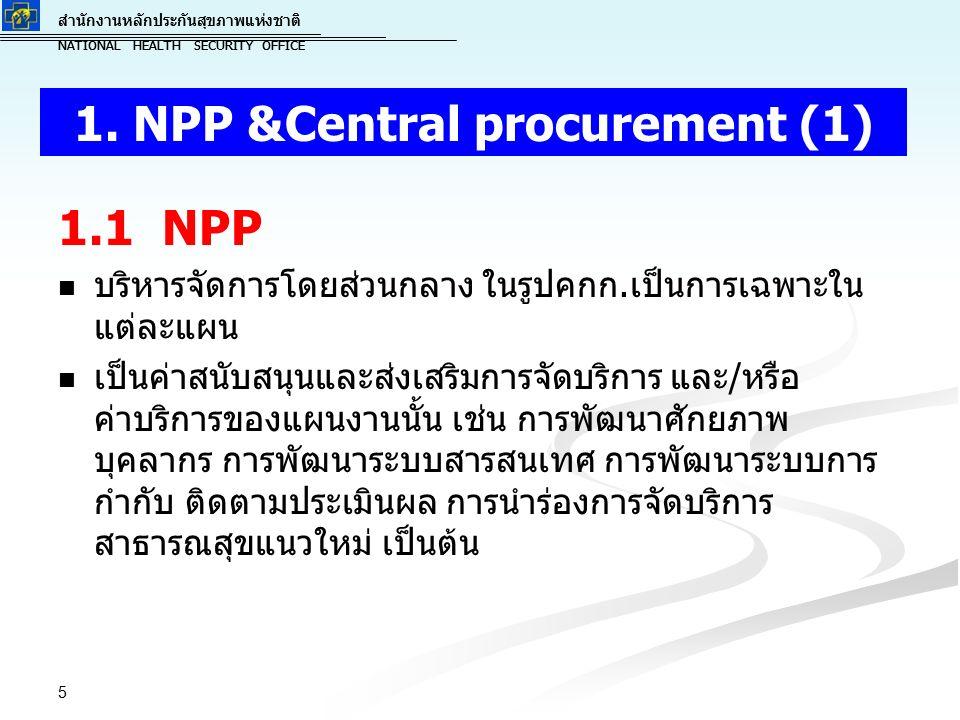 สำนักงานหลักประกันสุขภาพแห่งชาติ NATIONAL HEALTH SECURITY OFFICE สำนักงานหลักประกันสุขภาพแห่งชาติ NATIONAL HEALTH SECURITY OFFICE 1.1 NPP บริหารจัดการโดยส่วนกลาง ในรูปคกก.เป็นการเฉพาะใน แต่ละแผน เป็นค่าสนับสนุนและส่งเสริมการจัดบริการ และ/หรือ ค่าบริการของแผนงานนั้น เช่น การพัฒนาศักยภาพ บุคลากร การพัฒนาระบบสารสนเทศ การพัฒนาระบบการ กำกับ ติดตามประเมินผล การนำร่องการจัดบริการ สาธารณสุขแนวใหม่ เป็นต้น 5 1.