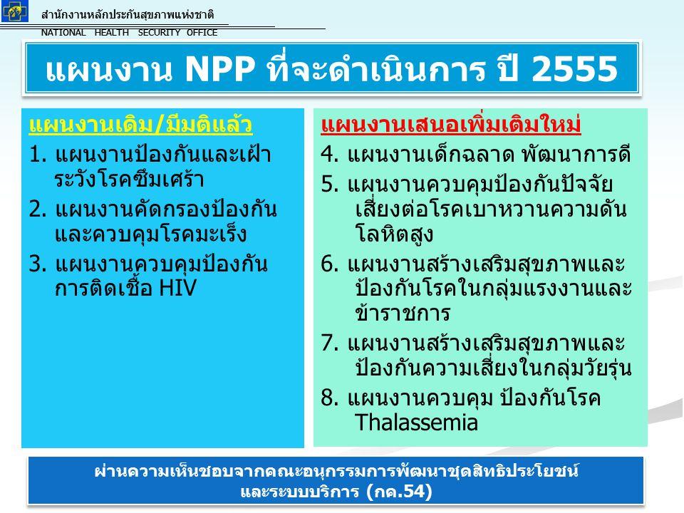 สำนักงานหลักประกันสุขภาพแห่งชาติ NATIONAL HEALTH SECURITY OFFICE สำนักงานหลักประกันสุขภาพแห่งชาติ NATIONAL HEALTH SECURITY OFFICE แผนงาน NPP ที่จะดำเนินการ ปี 2555 แผนงานเดิม/มีมติแล้ว 1.
