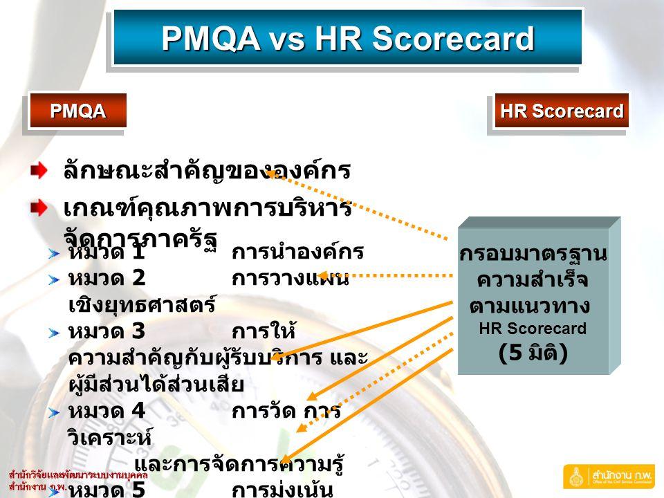 PMQA vs HR Scorecard PMQAPMQA HR Scorecard กรอบมาตรฐาน ความสำเร็จ ตามแนวทาง HR Scorecard (5 มิติ ) ลักษณะสำคัญขององค์กร เกณฑ์คุณภาพการบริหาร จัดการภาครัฐ หมวด 1 การนำองค์กร หมวด 2 การวางแผน เชิงยุทธศาสตร์ หมวด 3 การให้ ความสำคัญกับผู้รับบริการและ ผู้มีส่วนได้ส่วนเสีย หมวด 4 การวัด การ วิเคราะห์ และการจัดการความรู้ หมวด 5 การมุ่งเน้น ทรัพยากรบุคคล หมวด 6 การจัดการ กระบวนการ หมวด 7 ผลลัพธ์การ ดำเนินการ