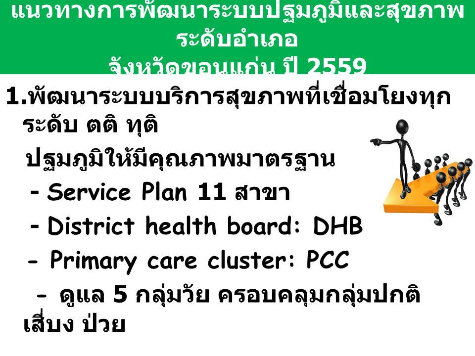 แนวทางการพัฒนาระบบปฐมภูมิและสุขภาพ ระดับอำเภอ จังหวัดขอนแก่น ปี 2559 1.