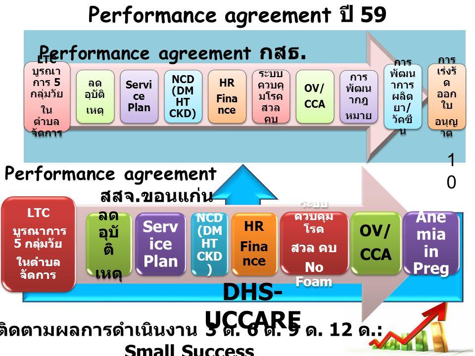 Performance agreement ปี 59 LTC บูรณา การ 5 กลุ่มวัย ใน ตำบล จัดการ ลด อุบัติ เหตุ Servi ce Plan NCD (DM HT CKD) HR Fina nce ระบบ ควบคุ มโรค สวล คบ OV/ CCA การ พัฒน ากฎ หมาย การ พัฒน าการ ผลิต ยา / วัคซี น การ เร่งรั ด ออก ใบ อนุญ าต LTC บูรณาการ 5 กลุ่มวัย ในตำบล จัดการ ลด อุบั ติ เหตุ Serv ice Plan NCD (DM HT CKD ) HR Fina nce ระบบ ควบคุม โรค สวล คบ No Foam OV/ CCA Ane mia in Preg Performance agreement สสจ.