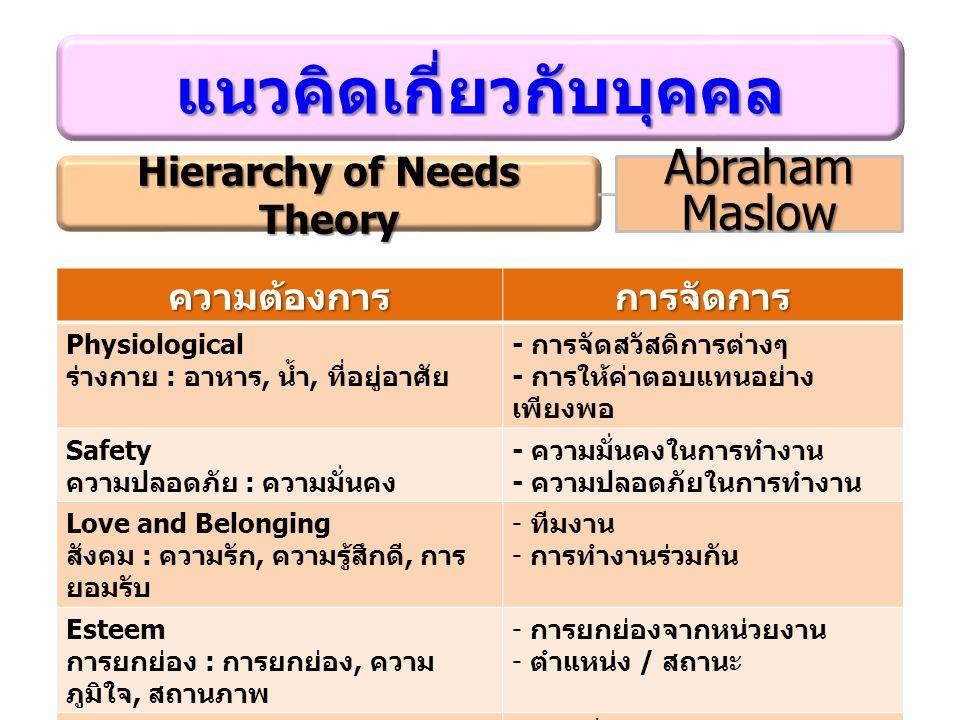 แนวคิดเกี่ยวกับบุคคล Hierarchy of Needs Theory Abraham Maslow ความต้องการการจัดการ Physiological ร่างกาย : อาหาร, น้ำ, ที่อยู่อาศัย - การจัดสวัสดิการต่างๆ - การให้ค่าตอบแทนอย่าง เพียงพอ Safety ความปลอดภัย : ความมั่นคง - ความมั่นคงในการทำงาน - ความปลอดภัยในการทำงาน Love and Belonging สังคม : ความรัก, ความรู้สึกดี, การ ยอมรับ - ทีมงาน - การทำงานร่วมกัน Esteem การยกย่อง : การยกย่อง, ความ ภูมิใจ, สถานภาพ - การยกย่องจากหน่วยงาน - ตำแหน่ง / สถานะ Self-actualization ความสำเร็จในชีวิต : การ เจริญเติบโต, ความก้าวหน้า - การเลื่อนตำแหน่ง - ความท้าทาย