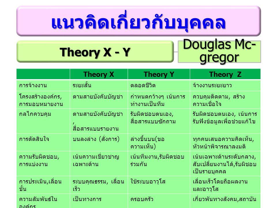 แนวคิดเกี่ยวกับบุคคล Douglas Mc- gregor ทฤษฎี X และ Y ของ Douglas Mc-gregor ทฤษฎี Z ของ William Ouchi Theory XTheory YTheory Z การจ้างงานระยะสั้นตลอดชีวิตจ้างงานระยะยาว โครงสร้างองค์กร, การมอบหมายงาน ตามสายบังคับบัญชากำหนดกว้างๆ เน้นการ ทำงานเป็นทีม ควบคุมติดตาม, สร้าง ความเชื่อใจ กลไกควบคุมตามสายบังคับบัญชา, สื่อสารแบบรายงาน รับผิดชอบตนเอง, สื่อสารแบบซักถาม รับผิดชอบตนเอง, เน้นการ รับฟังข้อมูลเพื่อช่วยแก้ไข การตัดสินใจบนลงล่าง ( สั่งการ ) ล่างขึ้นบน ( ขอ ความเห็น ) ทุกคนเสนอความคิดเห็น, หัวหน้าพิจารณาลงมติ ความรับผิดชอบ, การแบ่งงาน เน้นความเชี่ยวชาญ เฉพาะด้าน เน้นทีมงาน, รับผิดชอบ ร่วมกัน เน้นเฉพาะด้านระดับกลาง, สับเปลี่ยนงานได้, รับผิชอบ เป็นรายบุคคล การประเมิน, เลื่อน ขั้น ระบบคุณธรรม, เลื่อน เร็ว ใช้ระบบอาวุโสเลื่อนเร็วโดยถือผลงาน และอาวุโส ความสัมพันธ์ใน องค์กร เป็นทางการครอบครัวเกี่ยวพันทางสังคม, สถาบัน Theory X - Y