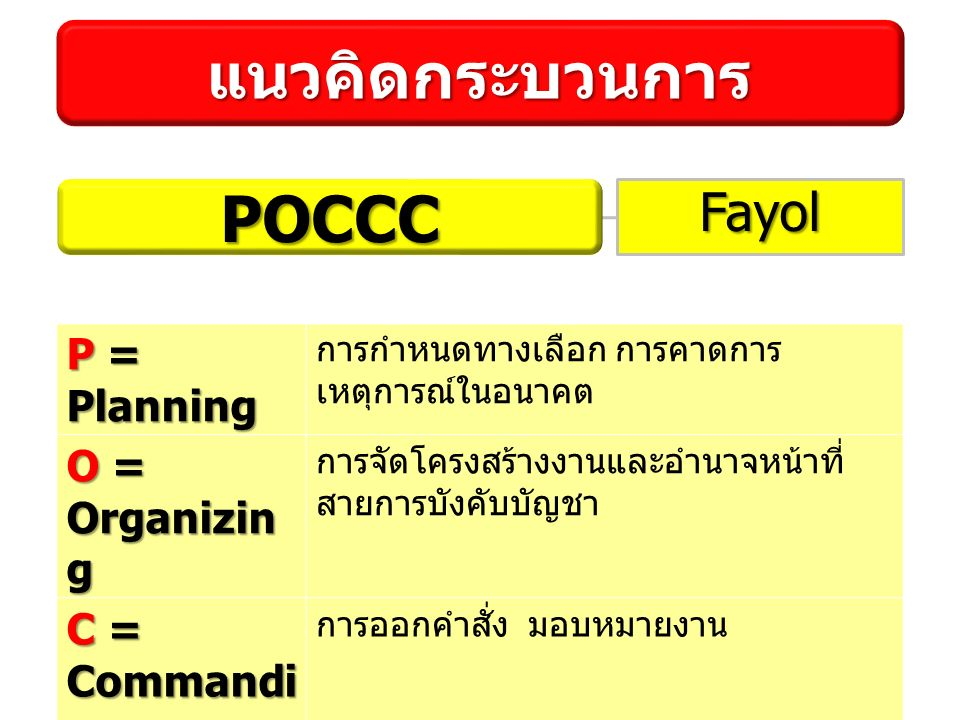 P = Planning การกำหนดทางเลือก การคาดการ เหตุการณ์ในอนาคต O = Organizin g การจัดโครงสร้างงานและอำนาจหน้าที่ สายการบังคับบัญชา C = Commandi ng การออกคำสั่ง มอบหมายงาน C = Coordinati ng การกำกับการทำงานให้สอดคล้องกัน ร่วมมือกัน C = Controllin g การตรวจสอบและติดตามผล แนวคิดกระบวนการ Fayol POCCC