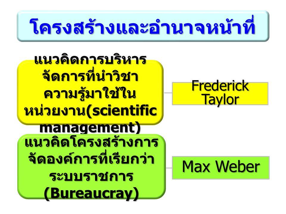 โครงสร้างและอำนาจหน้าที่ แนวคิดการบริหาร จัดการที่นำวิชา ความรู้มาใช้ใน หน่วยงาน (scientific management) Frederick Taylor แนวคิดโครงสร้างการ จัดองค์การที่เรียกว่า ระบบราชการ (Bureaucray) Max Weber
