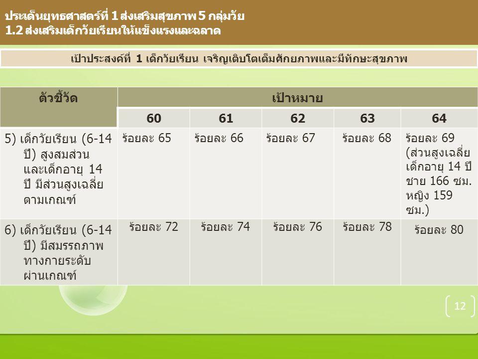 ประเด็นยุทธศาสตร์ที่ 1 ส่งเสริมสุขภาพ 5 กลุ่มวัย 1.2 ส่งเสริมเด็กวัยเรียนให้แข็งแรงและฉลาด ตัวชี้วัด เป้าหมาย 6061626364 5) เด็กวัยเรียน (6-14 ปี) สูงสมส่วน และเด็กอายุ 14 ปี มีส่วนสูงเฉลี่ย ตามเกณฑ์ ร้อยละ 65ร้อยละ 66ร้อยละ 67ร้อยละ 68ร้อยละ 69 (ส่วนสูงเฉลี่ย เด็กอายุ 14 ปี ชาย 166 ซม.