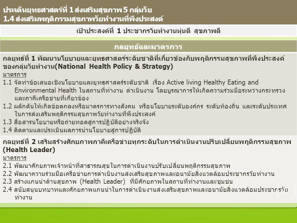ประเด็นยุทธศาสตร์ที่ 1 ส่งเสริมสุขภาพ 5 กลุ่มวัย 1.4 ส่งเสริมพฤติกรรมสุขภาพวัยทำงานที่พึงประสงค์ เป้าประสงค์ที่ 1 ประชากรวัยทำงานหุ่นดี สุขภาพดี กลยุทธ์และมาตรการ กลยุทธ์ที่ 1 พัฒนานโยบายและยุทธศาสตร์ระดับชาติที่เกี่ยวข้องกับพฤติกรรมสุขภาพที่พึงประสงค์ ของกลุ่มวัยทำงาน(National Health Policy & Strategy) มาตรการ 1.1 จัดทำข้อเสนอเชิงนโยบายและยุทธศาสตร์ระดับชาติ เรื่อง Active living Healthy Eating and Environmental Health ในสถานที่ทำงาน ดำเนินงาน โดยบูรณาการให้เกิดความร่วมมือระหว่างกระทรวง และภาคีเครือข่ายที่เกี่ยวข้อง 1.2 ผลักดันให้เกิดข้อตกลงหรือมาตรการทางสังคม หรือนโยบายระดับองค์กร ระดับท้องถิ่น และระดับประเทศ ในการส่งเสริมพฤติกรรมสุขภาพวัยทำงานที่พึงประสงค์ 1.3 สื่อสารนโยบายหรือถ่ายทอดสู่การปฏิบัติอย่างจริงจัง 1.4 ติดตามและประเมินผลการนำนโยบายสู่การปฏิบัติ กลยุทธ์ที่ 2 เสริมสร้างศักยภาพภาคีเครือข่ายทุกระดับในการดำเนินงานปรับเปลี่ยนพฤติกรรมสุขภาพ (Health Leader) มาตรการ 2.1 พัฒนาศักยภาพเจ้าหน้าที่สาธารณสุขในการดำเนินงานปรับเปลี่ยนพฤติกรรมสุขภาพ 2.2 พัฒนาความร่วมมือเครือข่ายการดำเนินงานส่งเสริมสุขภาพและอนามัยสิ่งแวดล้อมประชากรวัยทำงาน 2.3 สร้างแกนนำด้านสุขภาพ (Health Leader) ที่มีศักยภาพในสถานที่ทำงานและชุมชน 2.4 สนับสนุนบทบาทและศักยภาพแกนนำในการดำเนินงานส่งเสริมสุขภาพและอนามัยสิ่งแวดล้อมประชากรวัย ทำงาน 20