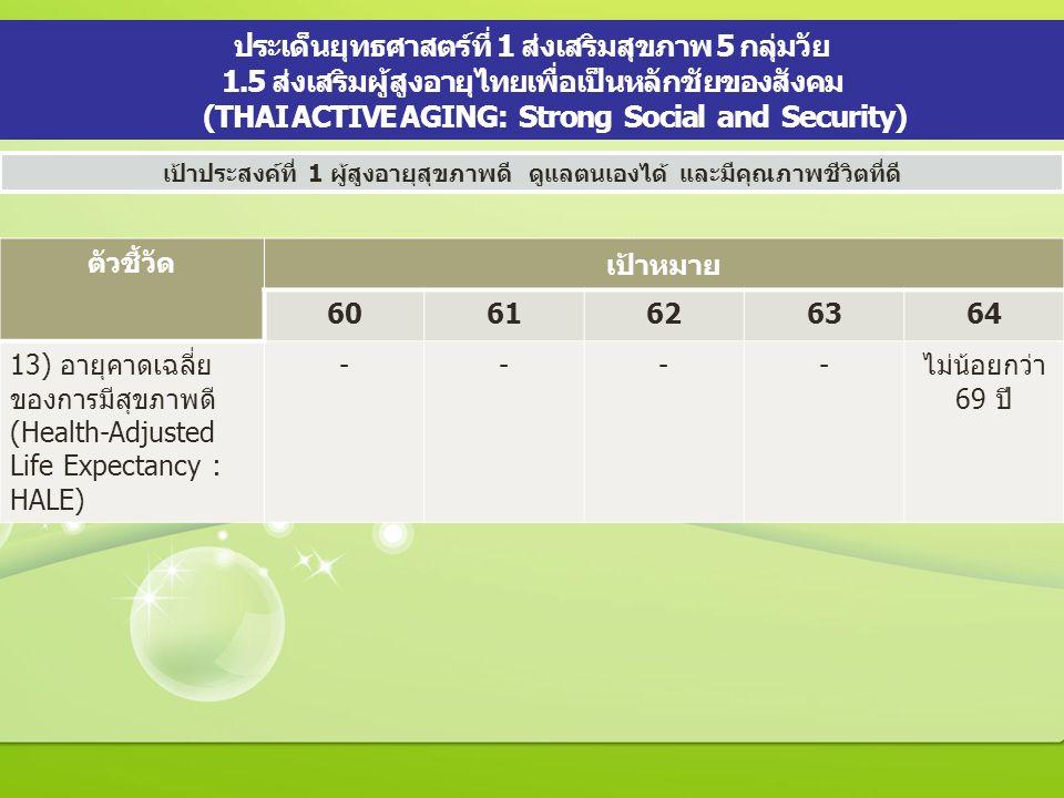 ประเด็นยุทธศาสตร์ที่ 1 ส่งเสริมสุขภาพ 5 กลุ่มวัย 1.5 ส่งเสริมผู้สูงอายุไทยเพื่อเป็นหลักชัยของสังคม (THAI ACTIVE AGING: Strong Social and Security) เป้าประสงค์ที่ 1 ผู้สูงอายุสุขภาพดี ดูแลตนเองได้ และมีคุณภาพชีวิตที่ดี ตัวชี้วัด เป้าหมาย 6061626364 13) อายุคาดเฉลี่ย ของการมีสุขภาพดี (Health-Adjusted Life Expectancy : HALE) ----ไม่น้อยกว่า 69 ปี