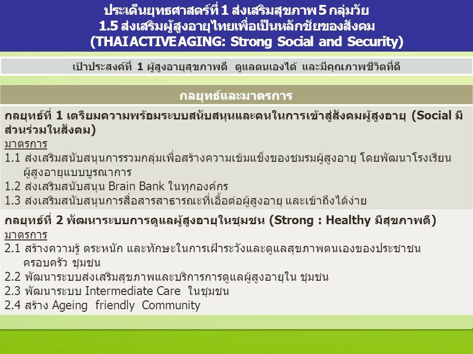 23 กลยุทธ์และมาตรการ กลยุทธ์ที่ 1 เตรียมความพร้อมระบบสนับสนุนและคนในการเข้าสู่สังคมผู้สูงอายุ (Social มี ส่วนร่วมในสังคม) มาตรการ 1.1 ส่งเสริมสนับสนุนการรวมกลุ่มเพื่อสร้างความเข้มแข็งของชมรมผู้สูงอายุ โดยพัฒนาโรงเรียน ผู้สูงอายุแบบบูรณาการ 1.2 ส่งเสริมสนับสนุน Brain Bank ในทุกองค์กร 1.3 ส่งเสริมสนับสนุนการสื่อสารสาธารณะที่เอื้อต่อผู้สูงอายุ และเข้าถึงได้ง่าย กลยุทธ์ที่ 2 พัฒนาระบบการดูแลผู้สูงอายุในชุมชน (Strong : Healthy มีสุขภาพดี) มาตรการ 2.1 สร้างความรู้ ตระหนัก และทักษะในการเฝ้าระวังและดูแลสุขภาพตนเองของประชาชน ครอบครัว ชุมชน 2.2 พัฒนาระบบส่งเสริมสุขภาพและบริการการดูแลผู้สูงอายุใน ชุมชน 2.3 พัฒนาระบบ Intermediate Care ในชุมชน 2.4 สร้าง Ageing friendly Community ประเด็นยุทธศาสตร์ที่ 1 ส่งเสริมสุขภาพ 5 กลุ่มวัย 1.5 ส่งเสริมผู้สูงอายุไทยเพื่อเป็นหลักชัยของสังคม (THAI ACTIVE AGING: Strong Social and Security) เป้าประสงค์ที่ 1 ผู้สูงอายุสุขภาพดี ดูแลตนเองได้ และมีคุณภาพชีวิตที่ดี