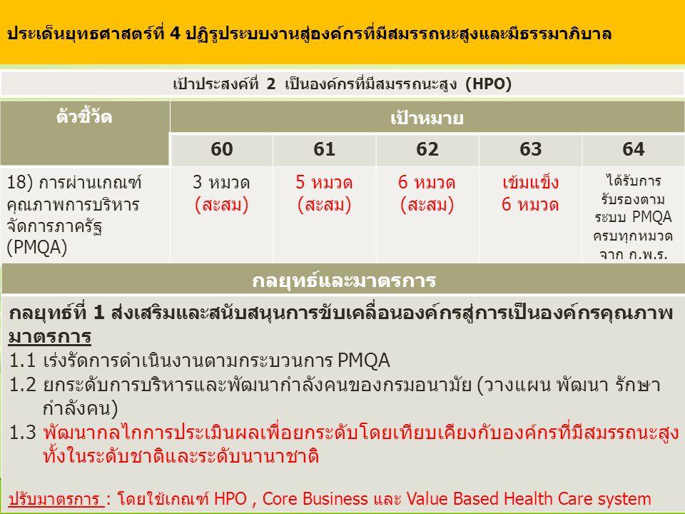 ตัวชี้วัด เป้าหมาย 6061626364 18) การผ่านเกณฑ์ คุณภาพการบริหาร จัดการภาครัฐ (PMQA) 3 หมวด (สะสม) 5 หมวด (สะสม) 6 หมวด (สะสม) เข้มแข็ง 6 หมวด ได้รับการ รับรองตาม ระบบ PMQA ครบทุกหมวด จาก ก.พ.ร.
