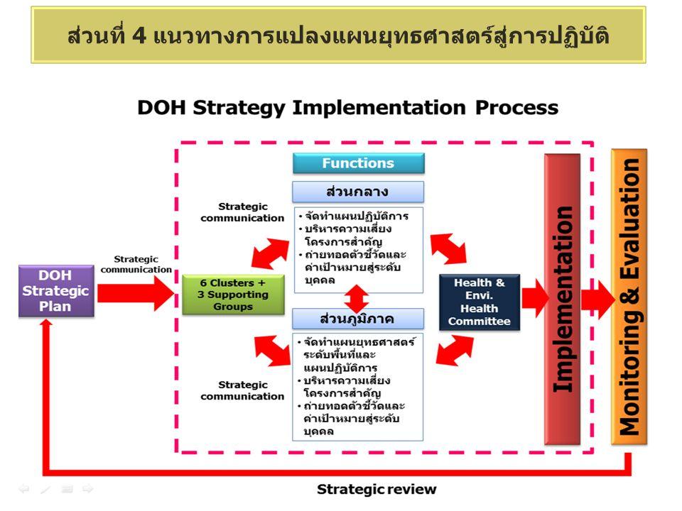 ส่วนที่ 4 แนวทางการแปลงแผนยุทธศาสตร์สู่การปฏิบัติ