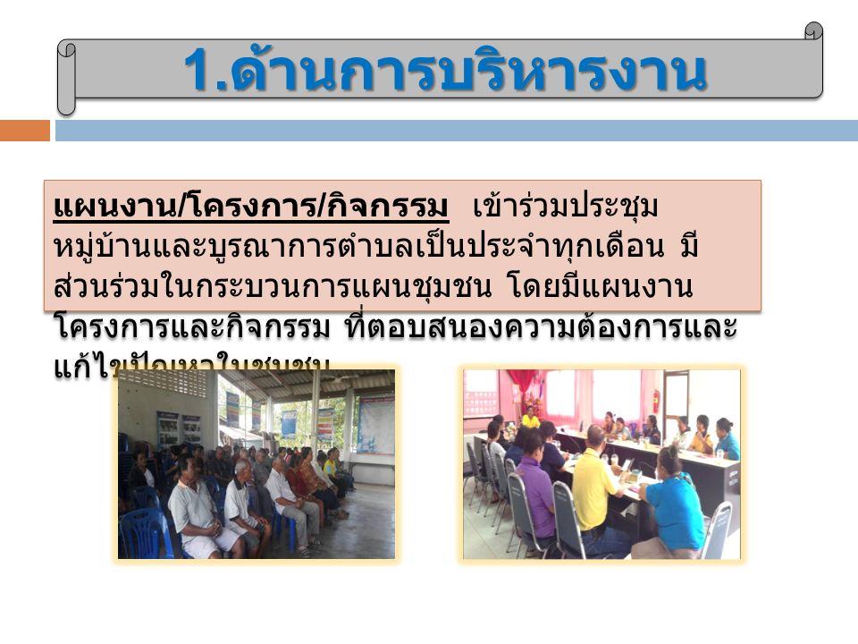 1. ด้านการบริหารงาน แผนงาน / โครงการ / กิจกรรม เข้าร่วมประชุม หมู่บ้านและบูรณาการตำบลเป็นประจำทุกเดือน มี ส่วนร่วมในกระบวนการแผนชุมชน โดยมีแผนงาน โครง