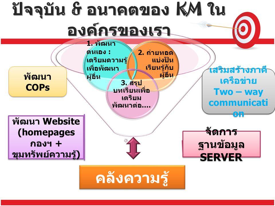 คลังความรู้ ปัจจุบัน & อนาคตของ KM ใน องค์กรของเรา จัดการ ฐานข้อมูล SERVER พัฒนา Website (homepages กองฯ + ขุมทรัพย์ความรู้ ) พัฒนา Website (homepages กองฯ + ขุมทรัพย์ความรู้ ) พัฒนา COPs เสริมสร้างภาคี เครือข่าย Two – way communicati on