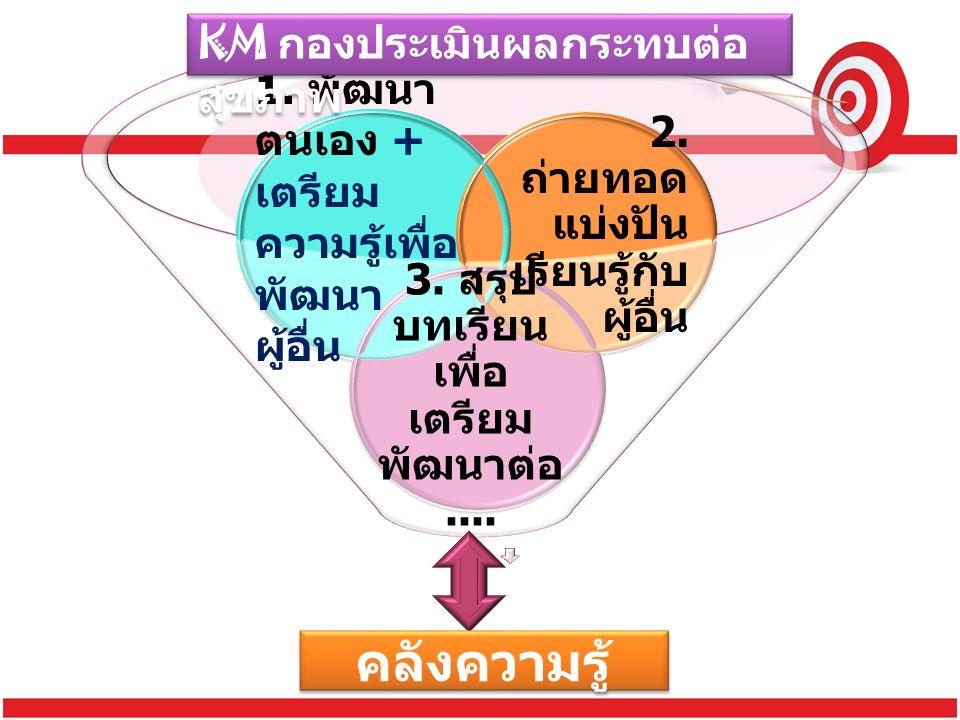 คลังความรู้ KM กองประเมินผลกระทบต่อ สุขภาพ