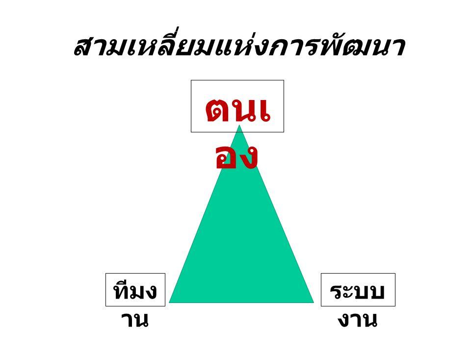 สามเหลี่ยมแห่งการพัฒนา ตนเ อง ทีมง าน ระบบ งาน