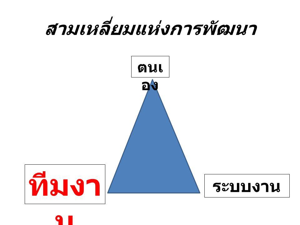 สามเหลี่ยมแห่งการพัฒนา ตนเ อง ทีมงา น ระบบงาน