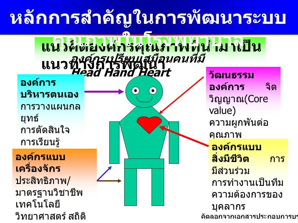 แนวคิดองค์กรคุณภาพที่นำมาเป็น แนวทางการพัฒนา องค์กรเปรียบเสมือนคนที่มี Head Hand Heart องค์การ บริหารตนเอง การวางแผนกล ยุทธ์ การตัดสินใจ การเรียนรู้ ระบบ สารสนเทศ วัฒนธรรม องค์การ จิต วิญญาณ (Core value) ความผูกพันต่อ คุณภาพ สำนึกต่อลูกค้า และสังคม องค์กรแบบ สิ่งมีชีวิต การ มีส่วนร่วม การทำงานเป็นทีม ความต้องการของ บุคลากร องค์กรแบบ เครื่องจักร ประสิทธิภาพ / มาตรฐานวิชาชีพ เทคโนโลยี วิทยาศาสตร์ สถิติ หลักการสำคัญในการพัฒนาระบบ คุณภาพในโรงพยาบาล คัดลอกจากเอกสารประกอบการบรรยายจาก NIDA