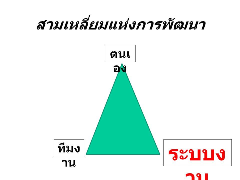 สามเหลี่ยมแห่งการพัฒนา ตนเ อง ทีมง าน ระบบง าน