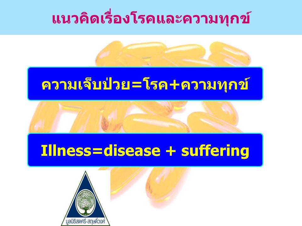 แนวคิดเรื่องโรคและความทุกข์ ความเจ็บป่วย=โรค+ความทุกข์ Illness=disease + suffering