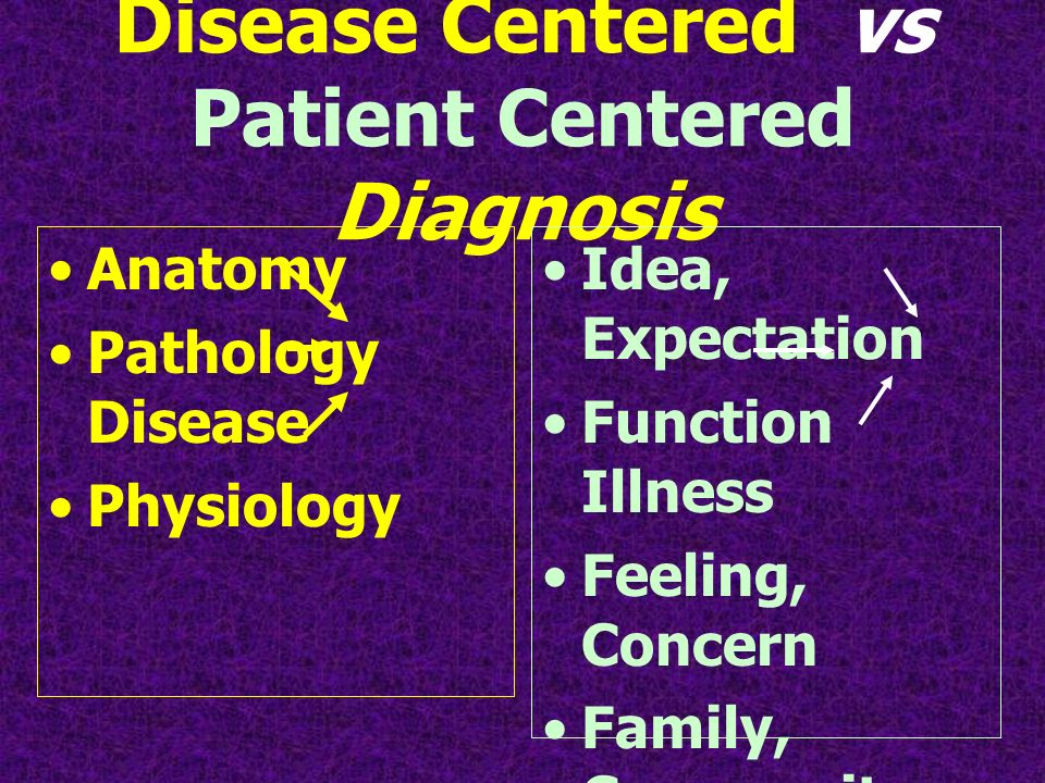 Disease Centered vs Patient Centered Diagnosis Anatomy Pathology Disease Physiology Idea, Expectation Function Illness Feeling, Concern Family, Community Environment Income Work place