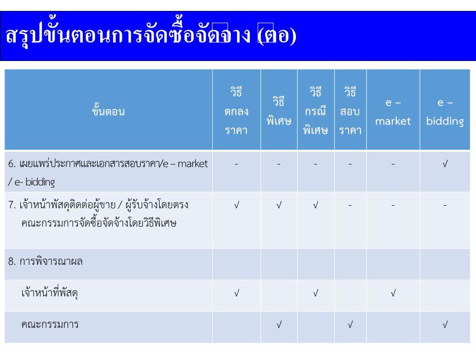 ขั้นตอน วิธี ตกลง ราคา วิธี พิเศษ วิธี กรณี พิเศษ วิธี สอบ ราคา e – market e – bidding 6.