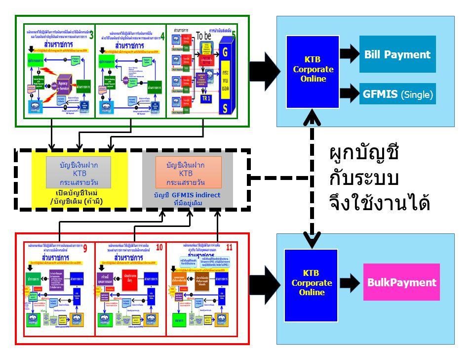 KTB Corporate Online KTB Corporate Online Bill Payment BulkPayment GFMIS (Single) บัญชีเงินฝาก KTB กระแสรายวัน บัญชีเงินฝาก KTB กระแสรายวัน เปิดบัญชีใหม่ /บัญชีเดิม (ถ้ามี) บัญชี GFMIS indirect ที่มีอยู่เดิม ผูกบัญชี กับระบบ จึงใช้งานได้