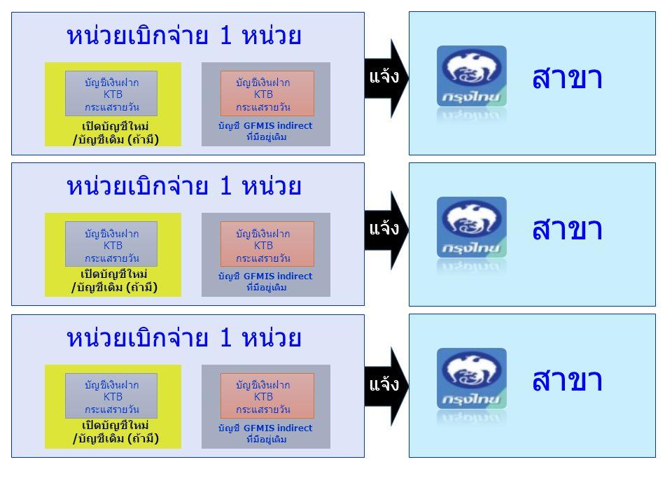 บัญชีเงินฝาก KTB กระแสรายวัน บัญชีเงินฝาก KTB กระแสรายวัน เปิดบัญชีใหม่ /บัญชีเดิม (ถ้ามี) บัญชี GFMIS indirect ที่มีอยู่เดิม หน่วยเบิกจ่าย 1 หน่วย บัญชีเงินฝาก KTB กระแสรายวัน บัญชีเงินฝาก KTB กระแสรายวัน เปิดบัญชีใหม่ /บัญชีเดิม (ถ้ามี) บัญชี GFMIS indirect ที่มีอยู่เดิม หน่วยเบิกจ่าย 1 หน่วย บัญชีเงินฝาก KTB กระแสรายวัน บัญชีเงินฝาก KTB กระแสรายวัน เปิดบัญชีใหม่ /บัญชีเดิม (ถ้ามี) บัญชี GFMIS indirect ที่มีอยู่เดิม หน่วยเบิกจ่าย 1 หน่วย สาขา แจ้ง