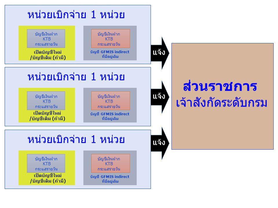 บัญชีเงินฝาก KTB กระแสรายวัน บัญชีเงินฝาก KTB กระแสรายวัน เปิดบัญชีใหม่ /บัญชีเดิม (ถ้ามี) บัญชี GFMIS indirect ที่มีอยู่เดิม หน่วยเบิกจ่าย 1 หน่วย บัญชีเงินฝาก KTB กระแสรายวัน บัญชีเงินฝาก KTB กระแสรายวัน เปิดบัญชีใหม่ /บัญชีเดิม (ถ้ามี) บัญชี GFMIS indirect ที่มีอยู่เดิม หน่วยเบิกจ่าย 1 หน่วย บัญชีเงินฝาก KTB กระแสรายวัน บัญชีเงินฝาก KTB กระแสรายวัน เปิดบัญชีใหม่ /บัญชีเดิม (ถ้ามี) บัญชี GFMIS indirect ที่มีอยู่เดิม หน่วยเบิกจ่าย 1 หน่วย ส่วนราชการ เจ้าสังกัดระดับกรม แจ้ง