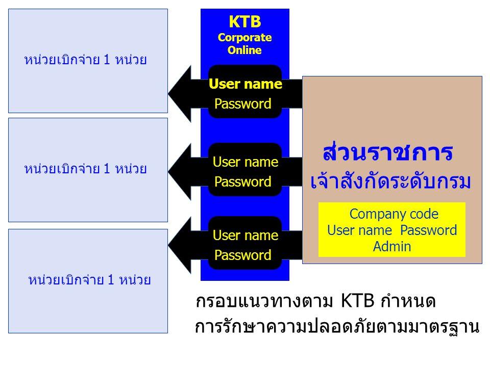 KTB Corporate Online หน่วยเบิกจ่าย 1 หน่วย ส่วนราชการ เจ้าสังกัดระดับกรม หน่วยเบิกจ่าย 1 หน่วย User name Password User name Password User name Password กรอบแนวทางตาม KTB กำหนด การรักษาความปลอดภัยตามมาตรฐาน Company code User name Password Admin