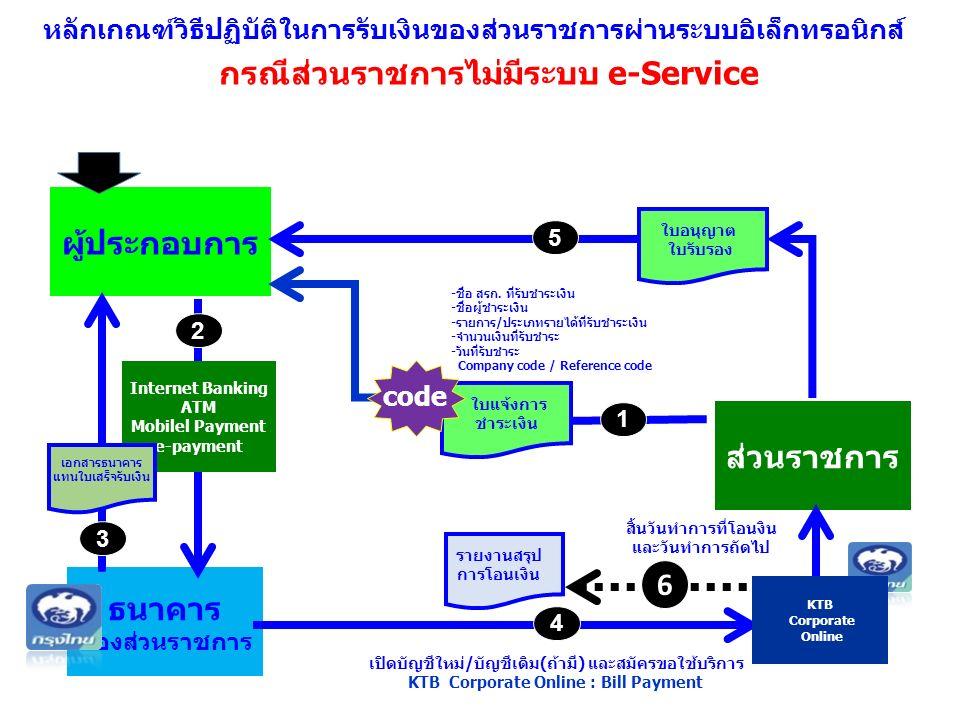 ผู้ประกอบการ ธนาคาร ของส่วนราชการ ส่วนราชการ บัญชีเงินฝาก ธนาคาร ส่วนราชการ ใบอนุญาต ใบรับรอง Internet Banking ATM Mobilel Payment e-payment 2 4 5 เอกสารธนาคาร แทนใบเสร็จรับเงิน 3 รายงานสรุป การโอนเงิน 1 ใบแจ้งการ ชำระเงิน code -ชื่อ สรก.