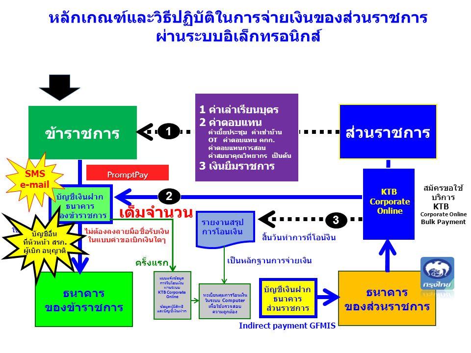 หลักเกณฑ์และวิธีปฏิบัติในการจ่ายเงินของส่วนราชการ ผ่านระบบอิเล็กทรอนิกส์ ข้าราชการ ส่วนราชการ บัญชีเงินฝาก ธนาคาร ส่วนราชการ ธนาคาร ของข้าราชการ ธนาคาร ของส่วนราชการ KTB Corporate Online 1 ค่าเล่าเรียนบุตร 2 ค่าตอบแทน ค่าเบี้ยประชุม ค่าเช่าบ้าน OT ค่าตอบแทน คกก.