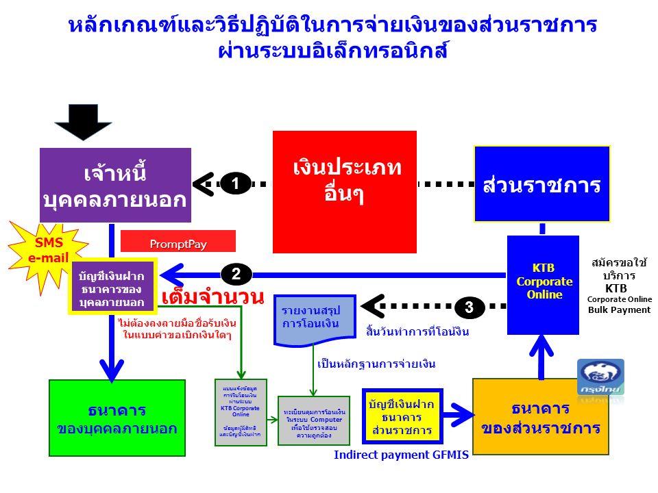 ข้าราชการ ส่วนราชการ บัญชีเงินฝาก ธนาคาร ส่วนราชการ ธนาคาร ของบุคคลภายนอก ธนาคาร ของส่วนราชการ KTB Corporate Online 1 ค่าเล่าเรียนบุตร 2 ค่าตอบแทน ค่าเบี้ยประชุม ค่าเช่าบ้าน OT ค่าตอบแทน คกก.