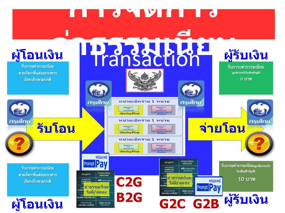 Transaction การจัดการ ค่าธรรมเนียม รับโอน จ่ายโอน รับภาระค่าธรรมเนียมตามอัตราที่แต่ละธนาคารเรียกเก็บตามปกติรับภาระค่าธรรมเนียม(ถูกหักก่อนรับโอนงินเข้าญชี) 0 บาท C2G B2G รับภาระค่าธรรมเนียม (ถูกหักก่อนรับ โอนงินเข้าบัญชี) 10 บาท 10 บาท G2C G2B ผู้โอนเงิน ผู้รับเงิน รับภาระค่าธรรมเนียมตามอัตราที่แต่ละธนาคารเรียกเก็บตามปกติ ผู้โอนเงิน ผู้รับเงิน ค่าธรรมเนียม ไม่มี/ลดลง ค่าธรรมเนียม ไม่มี/ลดลง