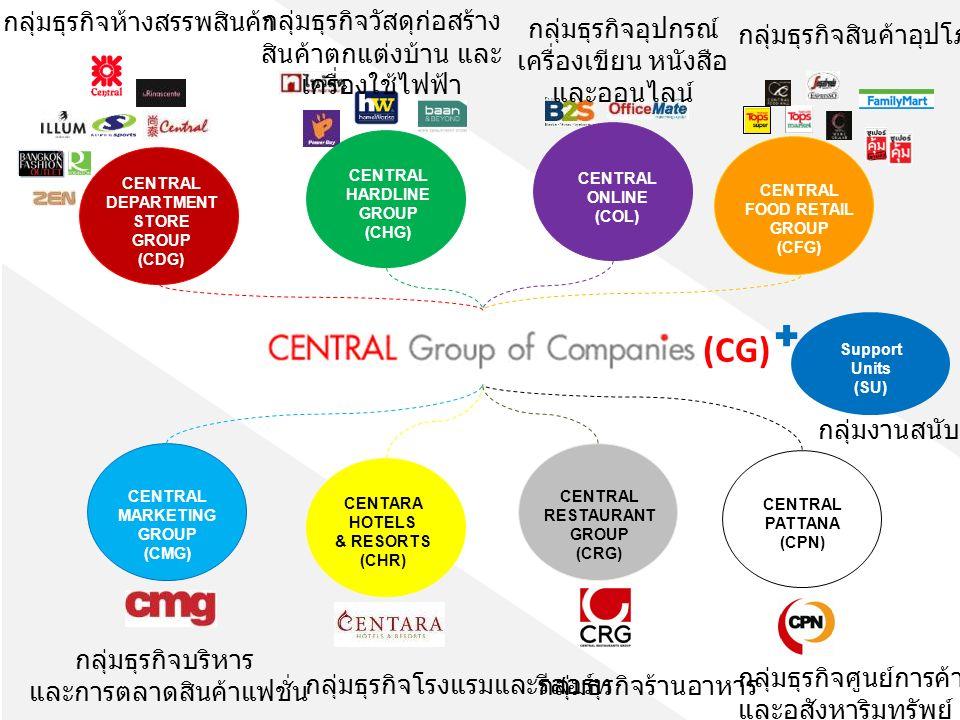 CENTRAL DEPARTMENT STORE GROUP (CDG) CENTRAL HARDLINE GROUP (CHG) CENTRAL ONLINE (COL) CENTRAL FOOD RETAIL GROUP (CFG) CENTRAL MARKETING GROUP (CMG) CENTARA HOTELS & RESORTS (CHR) CENTRAL RESTAURANT GROUP (CRG) CENTRAL PATTANA (CPN) (CG) กลุ่มธุรกิจห้างสรรพสินค้ากลุ่มธุรกิจวัสดุก่อสร้าง สินค้าตกแต่งบ้าน และ เครื่องใช้ไฟฟ้า กลุ่มธุรกิจอุปกรณ์ เครื่องเขียน หนังสือ และออนไลน์ กลุ่มธุรกิจสินค้าอุปโภค บริโภค กลุ่มธุรกิจบริหาร และการตลาดสินค้าแฟชั่น กลุ่มธุรกิจโรงแรมและรีสอร์ท กลุ่มธุรกิจร้านอาหาร กลุ่มธุรกิจศูนย์การค้า และอสังหาริมทรัพย์ Support Units (SU) กลุ่มงานสนับสนุน