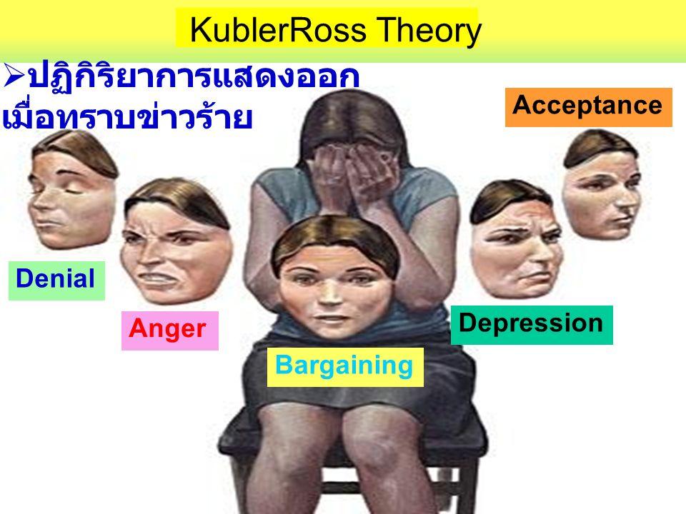 37 Denial Anger Bargaining Depression Acceptance KublerRoss Theory  ปฏิกิริยาการแสดงออก เมื่อทราบข่าวร้าย