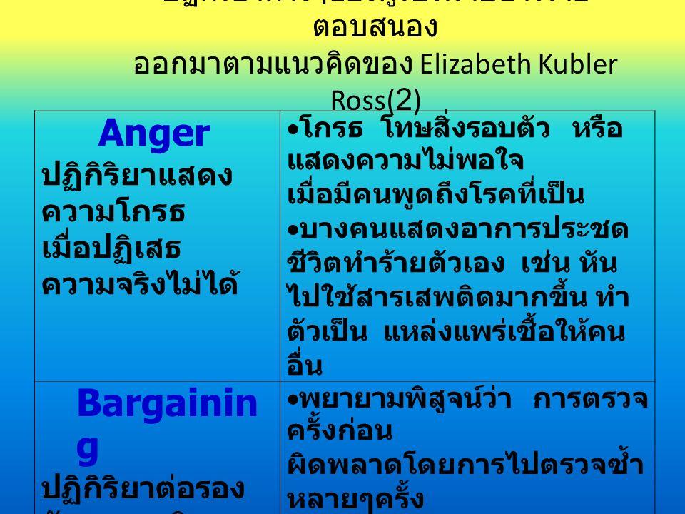 Anger ปฏิกิริยาแสดง ความโกรธ เมื่อปฏิเสธ ความจริงไม่ได้  โกรธ โทษสิ่งรอบตัว หรือ แสดงความไม่พอใจ เมื่อมีคนพูดถึงโรคที่เป็น  บางคนแสดงอาการประชด ชีวิตทำร้ายตัวเอง เช่น หัน ไปใช้สารเสพติดมากขึ้น ทำ ตัวเป็น แหล่งแพร่เชื้อให้คน อื่น Bargainin g ปฏิกิริยาต่อรอง กับความจริง  พยายามพิสูจน์ว่า การตรวจ ครั้งก่อน ผิดพลาดโดยการไปตรวจซ้ำ หลายๆครั้ง  พยายามแสวงหาการรักษา โดยวิธีการต่างๆ หรือ เรียกร้องให้คนอื่นเอาใจใส่ ตนเองมากเกิน ความจำเป็น ปฏิกิริยาต่างๆของผู้รับทราบข่าวร้าย ตอบสนอง ออกมาตามแนวคิดของ Elizabeth Kubler Ross(2)