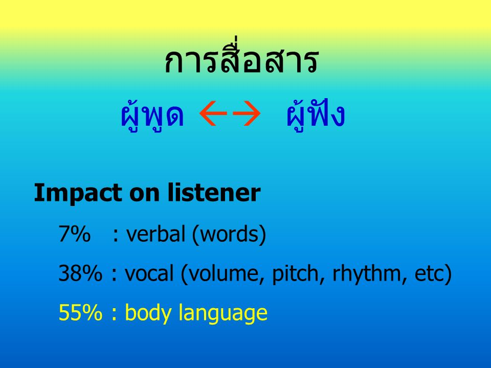 การสื่อสาร ผู้พูด  ผู้ฟัง Impact on listener 7% : verbal (words) 38% : vocal (volume, pitch, rhythm, etc) 55% : body language