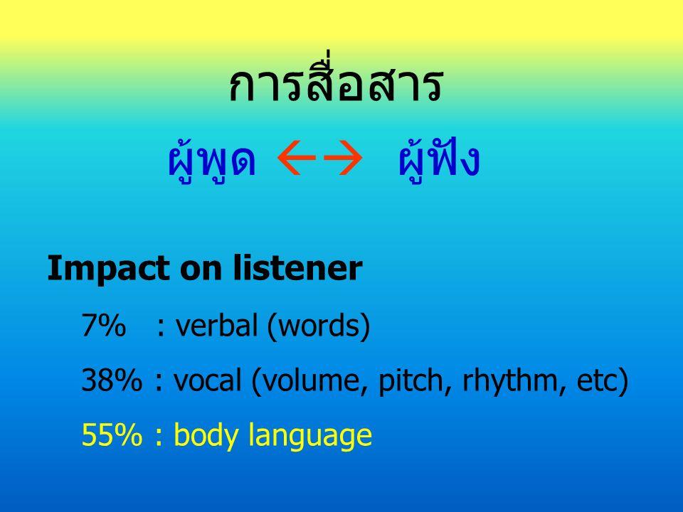 การสื่อสาร ผู้พูด  ผู้ฟัง Impact on listener 7% : verbal (words) 38% : vocal (volume, pitch, rhythm, etc) 55% : body language