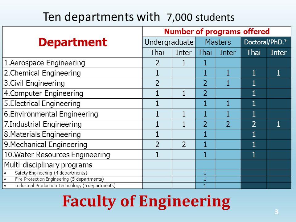 Faculty of Engineering 3 Ten departments with 7,000 students Department Number of programs offered UndergraduateMasters Doctoral/PhD.* ThaiInterThaiIn