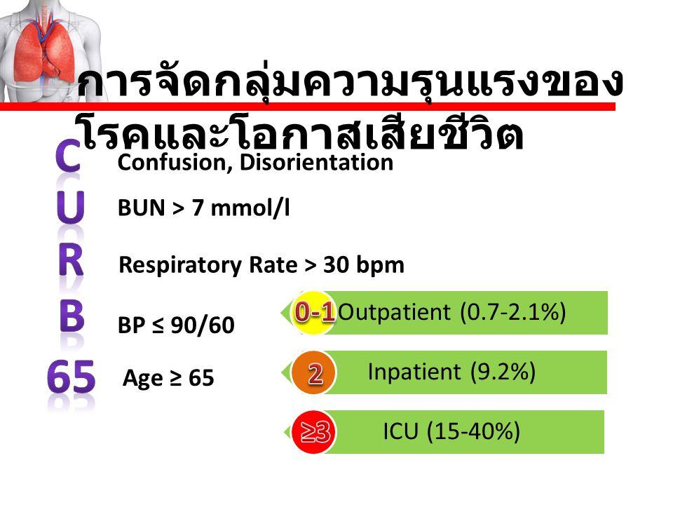 Confusion, Disorientation BUN > 7 mmol/l Respiratory Rate > 30 bpm BP ≤ 90/60 Age ≥ 65 Outpatient (0.7-2.1%) Inpatient (9.2%) ICU (15-40%)