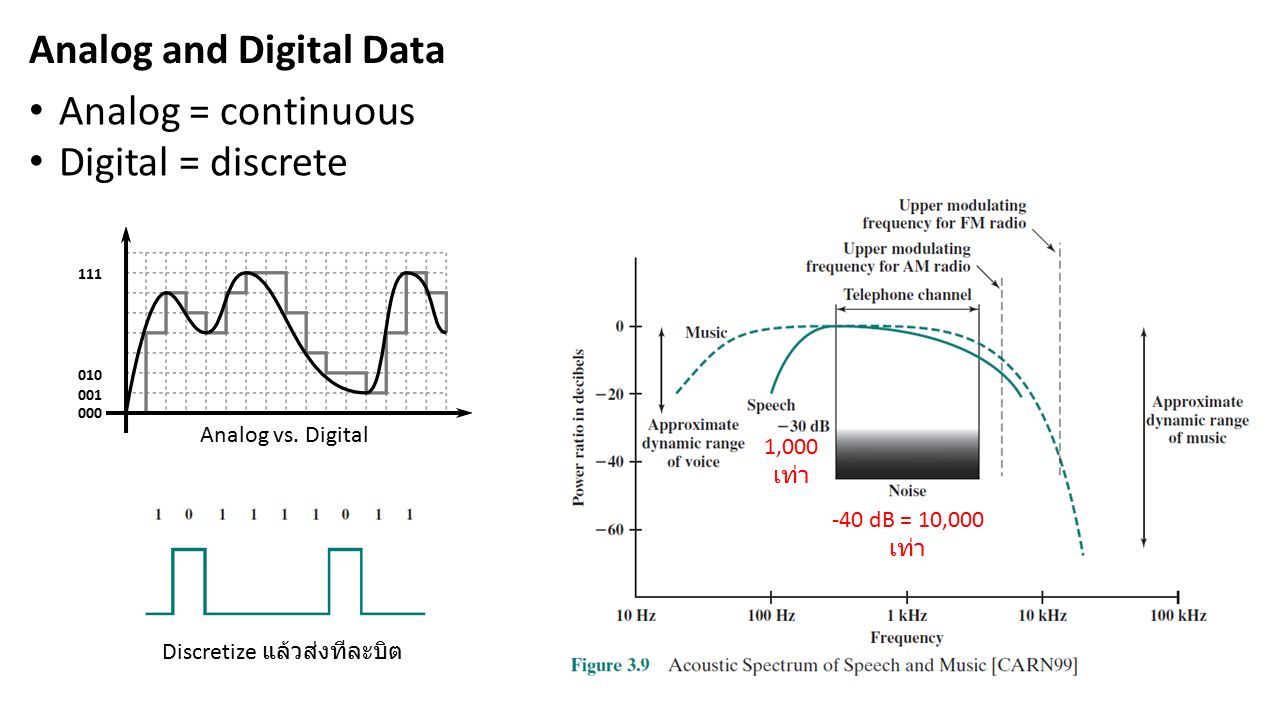 Analog and Digital Data Analog = continuous Digital = discrete Analog vs. Digital 1,000 เท่า -40 dB = 10,000 เท่า 000 001 010 111 Discretize แล้วส่งที