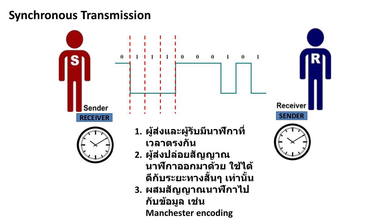 Synchronous Transmission 1. ผู้ส่งและผู้รับมีนาฬิกาที่ เวลาตรงกัน 2.