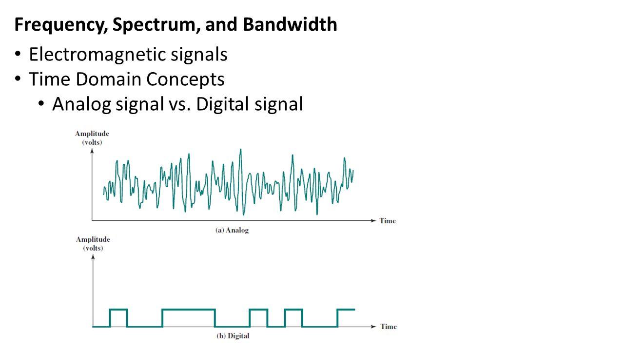 กรณี worst case ที่ต้องใช้ความถี่สูงสุดคือ แสดง จุดขาวดำสลับกัน 1 จุดบนจอภาพ ระดับ ความเข้ม Frequency = 4.2857 MHzBandwidth = 4 MHz ประมาณ 8 ล้านจุด ต่อวินาที 0.5 เท่าของ 8 ล้านจุด เพื่อประมาณค่า square wave