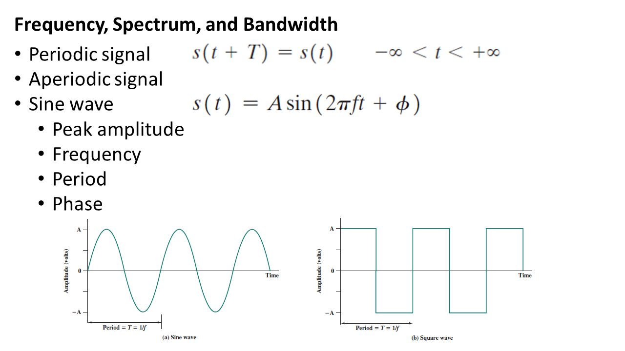 Frequency, Spectrum, and Bandwidth Periodic signal Aperiodic signal Sine wave Peak amplitude Frequency Period Phase