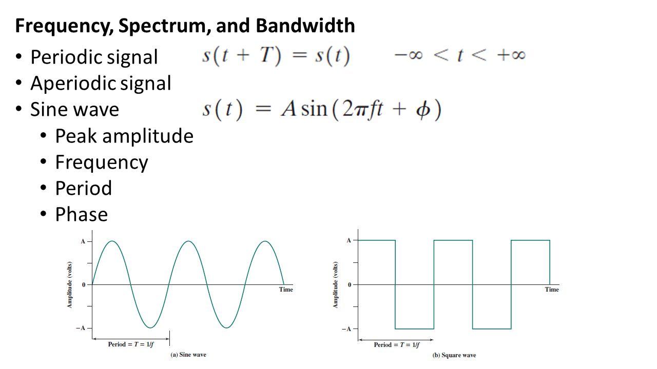 0 1 0 1 Bandwidth ลดลง แต่จะให้ได้ Data Rate เท่าเดิม ผลก็คือ คุณภาพสัญญาณแย่ลง