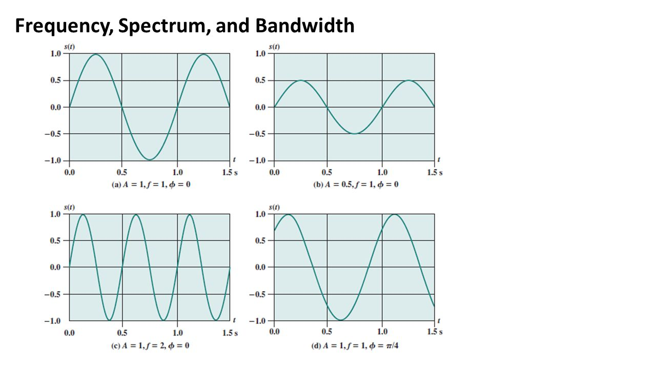 Frequency, Spectrum, and Bandwidth