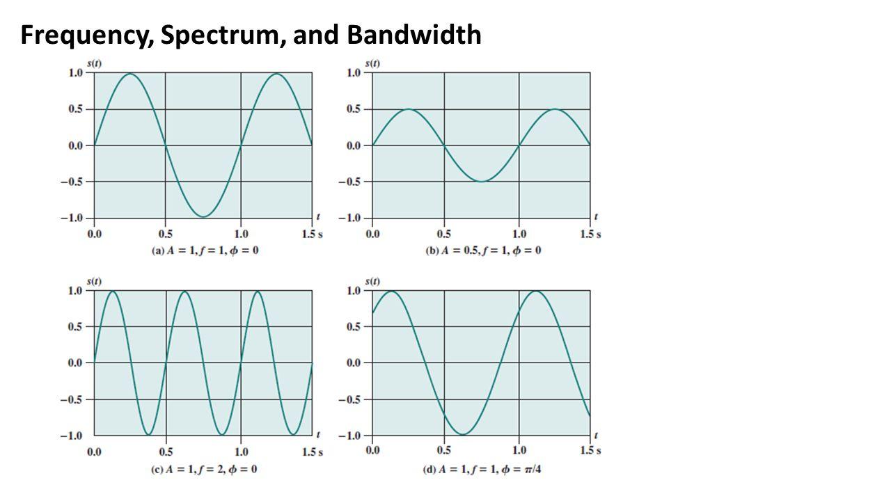 Relationship between Data Rate and Bandwidth Fix Data Rate ไว้ เพิ่ม Bandwidth คุณภาพสัญญาณจะดีขึ้น เรื่อยๆ 1 เท่า สัญญาณดี 2 เท่า สัญญาณดี มาก 0.5 เท่า สัญญาณ พอใช้ได้